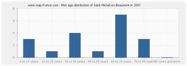 Men age distribution of Saint-Michel-en-Beaumont in 2007
