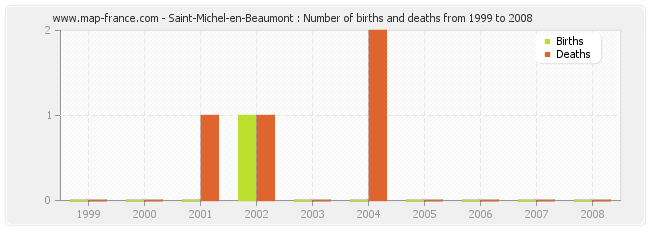 Saint-Michel-en-Beaumont : Number of births and deaths from 1999 to 2008