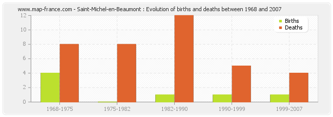 Saint-Michel-en-Beaumont : Evolution of births and deaths between 1968 and 2007