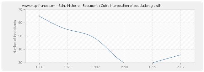 Saint-Michel-en-Beaumont : Cubic interpolation of population growth