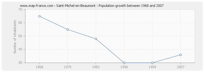 Population Saint-Michel-en-Beaumont