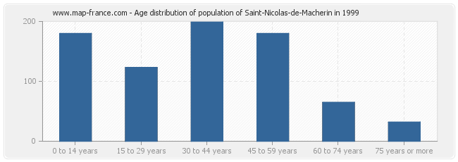 Age distribution of population of Saint-Nicolas-de-Macherin in 1999