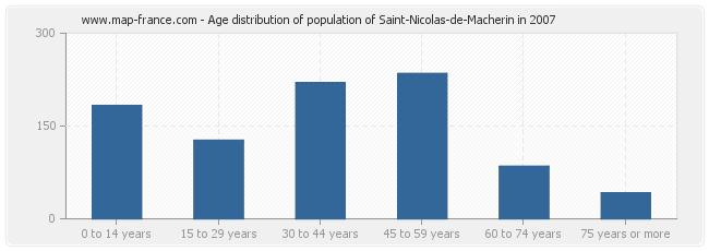 Age distribution of population of Saint-Nicolas-de-Macherin in 2007