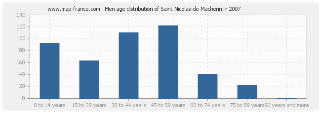 Men age distribution of Saint-Nicolas-de-Macherin in 2007