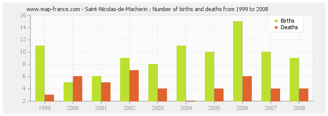Saint-Nicolas-de-Macherin : Number of births and deaths from 1999 to 2008