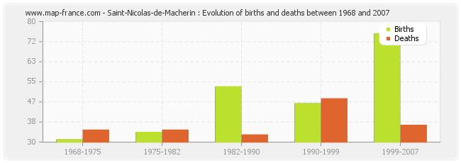 Saint-Nicolas-de-Macherin : Evolution of births and deaths between 1968 and 2007