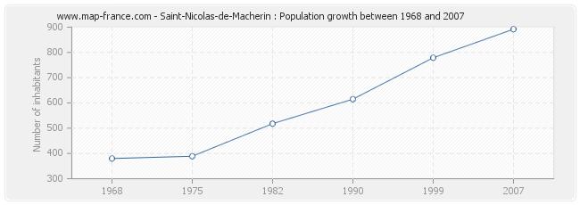 Population Saint-Nicolas-de-Macherin