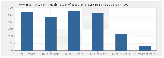 Age distribution of population of Saint-Romain-de-Jalionas in 1999