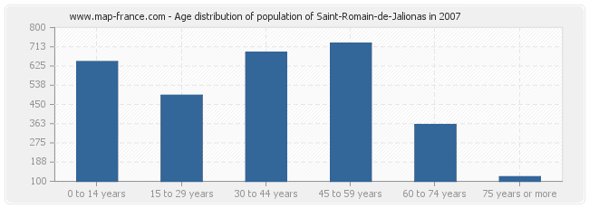 Age distribution of population of Saint-Romain-de-Jalionas in 2007