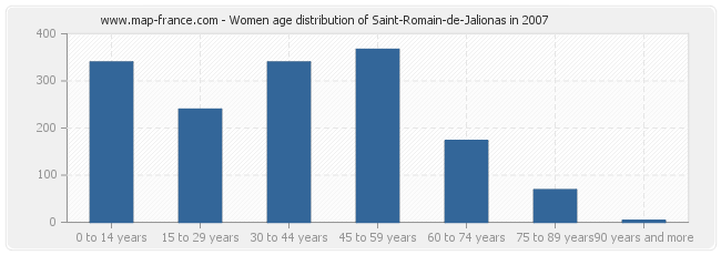 Women age distribution of Saint-Romain-de-Jalionas in 2007