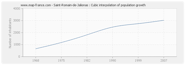 Saint-Romain-de-Jalionas : Cubic interpolation of population growth