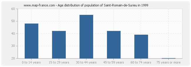 Age distribution of population of Saint-Romain-de-Surieu in 1999
