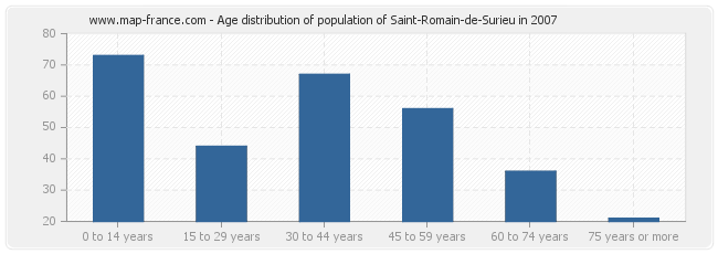 Age distribution of population of Saint-Romain-de-Surieu in 2007