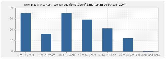 Women age distribution of Saint-Romain-de-Surieu in 2007