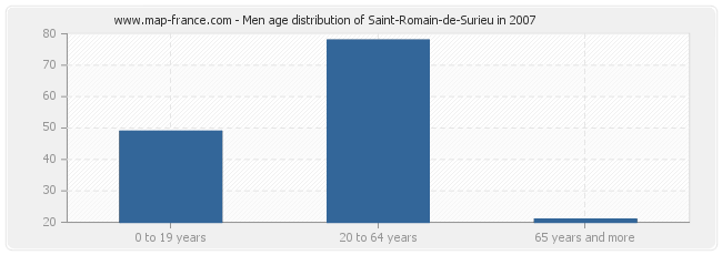 Men age distribution of Saint-Romain-de-Surieu in 2007