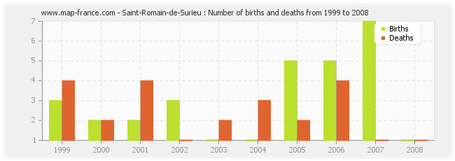 Saint-Romain-de-Surieu : Number of births and deaths from 1999 to 2008