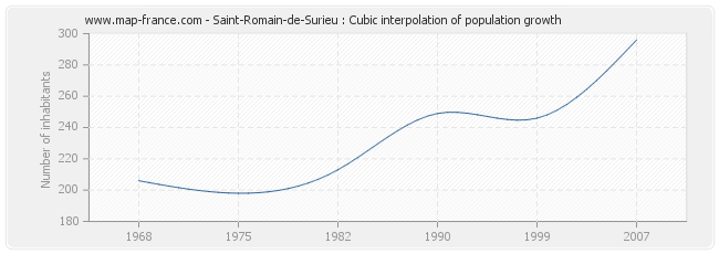 Saint-Romain-de-Surieu : Cubic interpolation of population growth