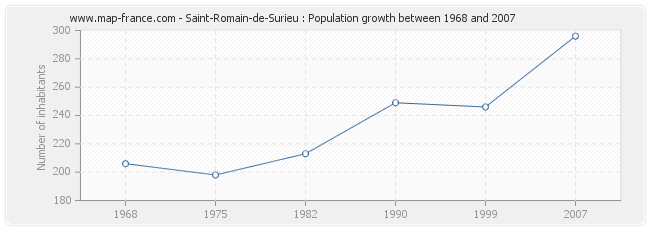 Population Saint-Romain-de-Surieu
