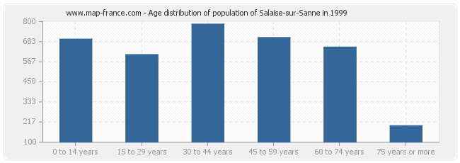 Age distribution of population of Salaise-sur-Sanne in 1999