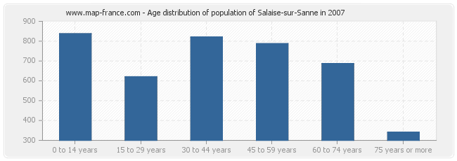 Age distribution of population of Salaise-sur-Sanne in 2007