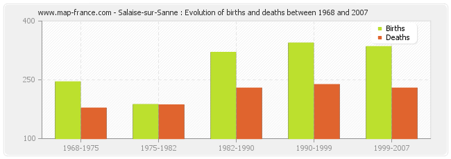 Salaise-sur-Sanne : Evolution of births and deaths between 1968 and 2007