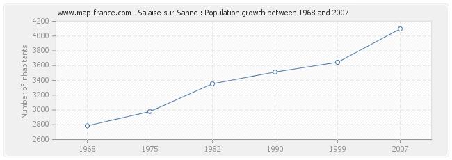 Population Salaise-sur-Sanne