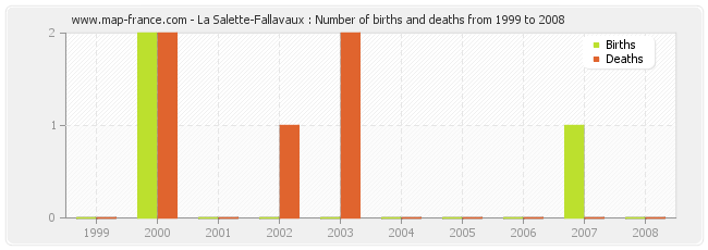 La Salette-Fallavaux : Number of births and deaths from 1999 to 2008