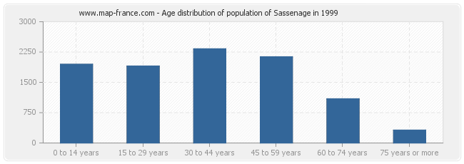 Age distribution of population of Sassenage in 1999
