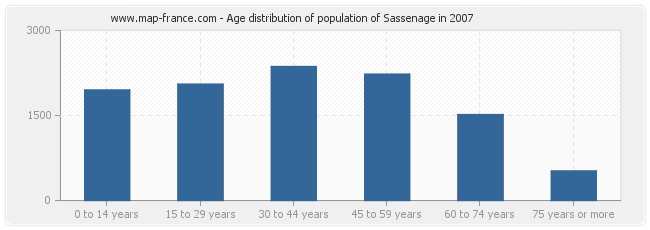 Age distribution of population of Sassenage in 2007