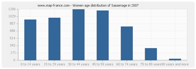 Women age distribution of Sassenage in 2007