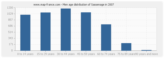 Men age distribution of Sassenage in 2007