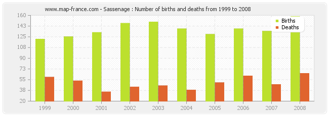 Sassenage : Number of births and deaths from 1999 to 2008