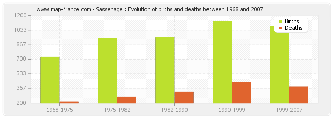 Sassenage : Evolution of births and deaths between 1968 and 2007