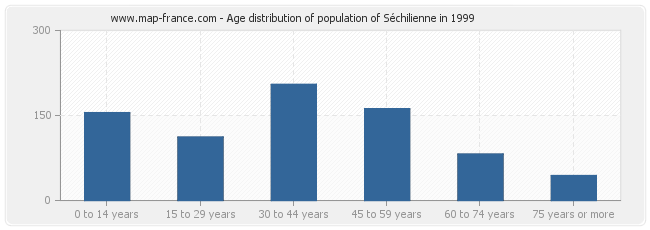 Age distribution of population of Séchilienne in 1999