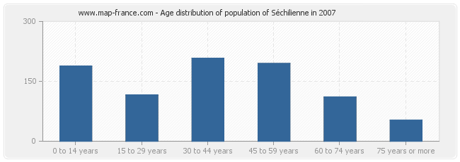 Age distribution of population of Séchilienne in 2007