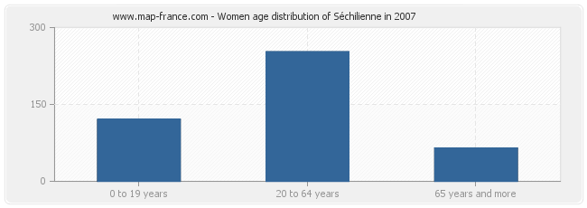 Women age distribution of Séchilienne in 2007