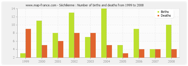 Séchilienne : Number of births and deaths from 1999 to 2008