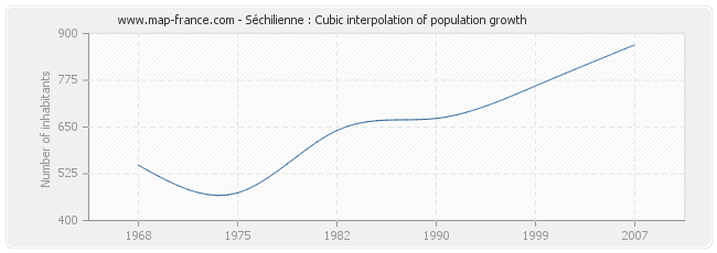 Séchilienne : Cubic interpolation of population growth