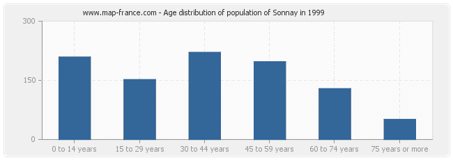 Age distribution of population of Sonnay in 1999