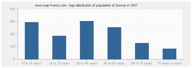 Age distribution of population of Sonnay in 2007