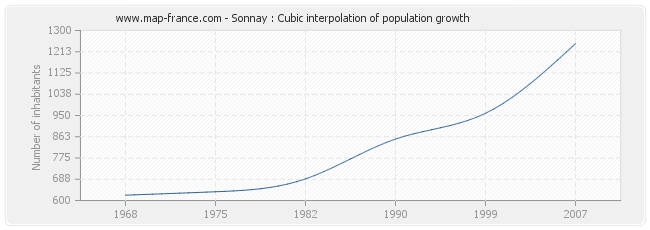 Sonnay : Cubic interpolation of population growth