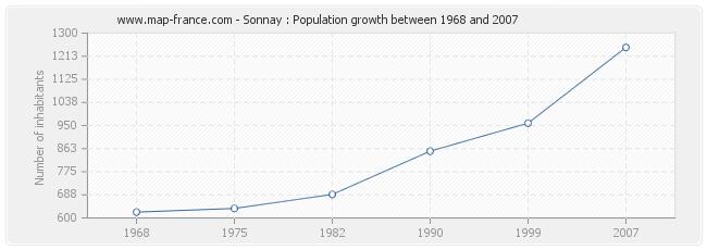 Population Sonnay
