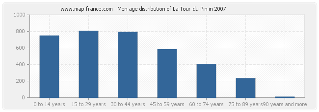 population la tour du pin statistics of la tour du pin 38110. Black Bedroom Furniture Sets. Home Design Ideas