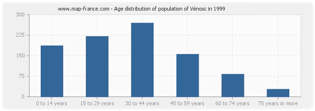 Age distribution of population of Vénosc in 1999