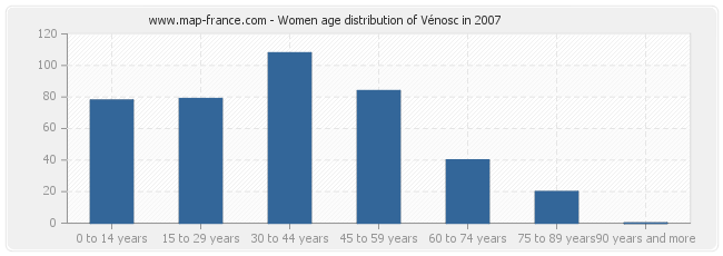 Women age distribution of Vénosc in 2007
