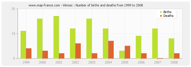 Vénosc : Number of births and deaths from 1999 to 2008