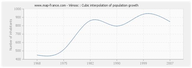 Vénosc : Cubic interpolation of population growth