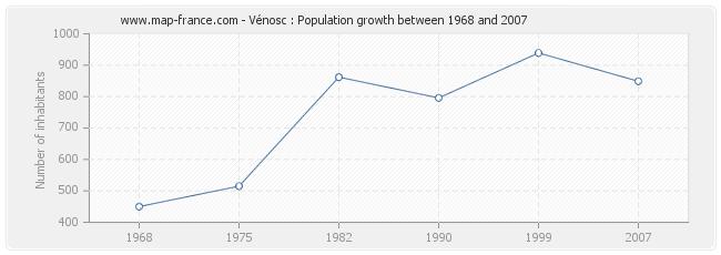 Population Vénosc