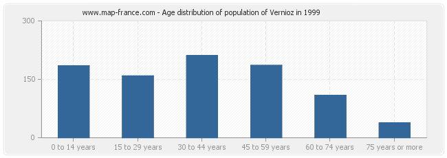 Age distribution of population of Vernioz in 1999