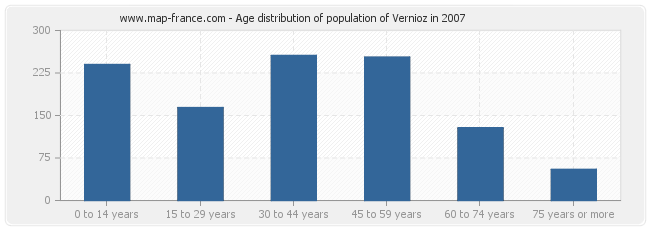 Age distribution of population of Vernioz in 2007
